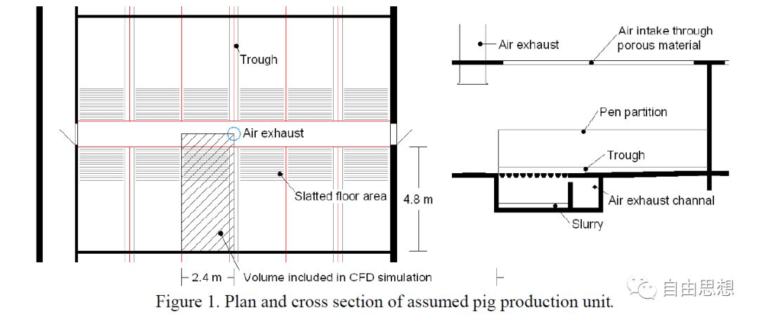 猪场到底用不用地沟通风? 养猪知识